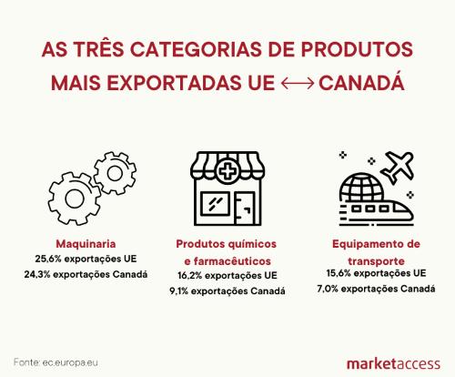 CETA-PT-marketaccess